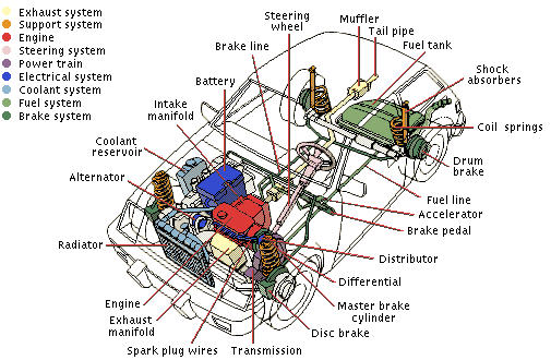 vehicle components for drivers ed | ca learners permit ... automobile parts schematics  #13